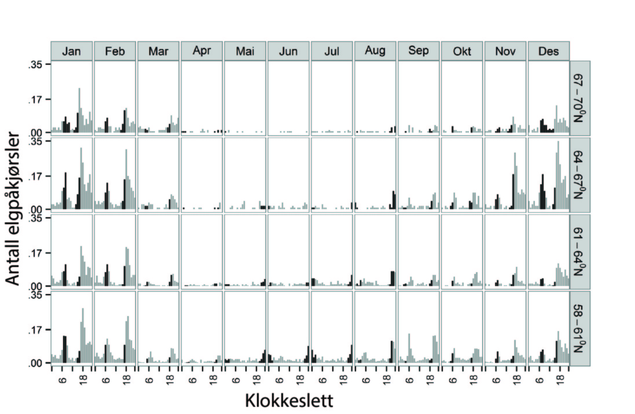 Figur 1. Gjennomsnittlig antall elgpåkjørsler pr. kommune og år i forhold til klokketime. Data fordelt på måned og breddegrad. Mørkere stolper antyder påkjørsler i timer med tussmørke (når solen er fra 0-12° under horisonten). Data fra 7838 elgpåkjørsler i perioden 2007-2012.